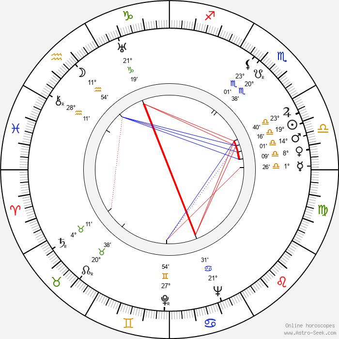 Georges Friedland - Birth horoscope chart