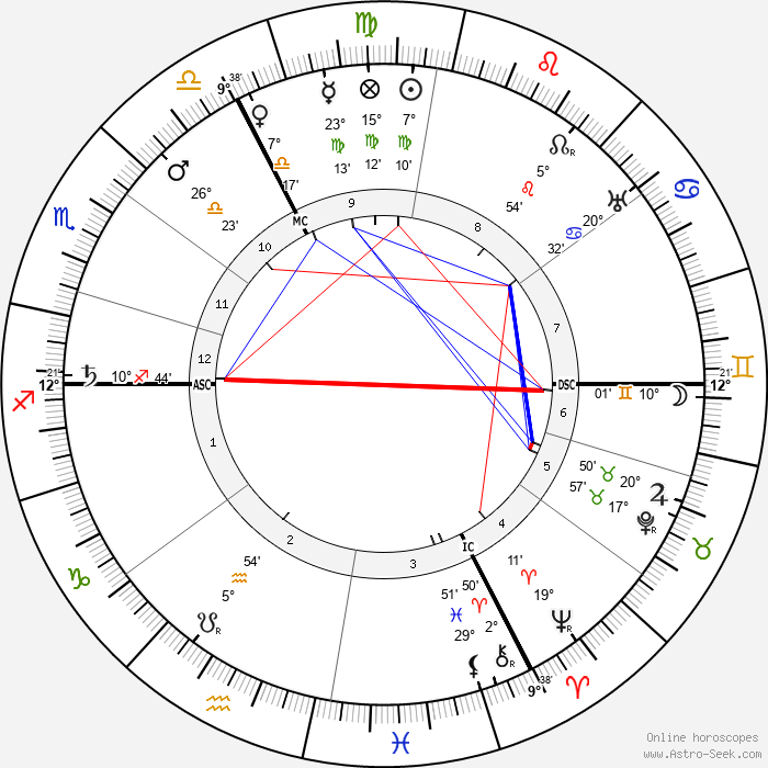 Georges Gaste - Birth horoscope chart