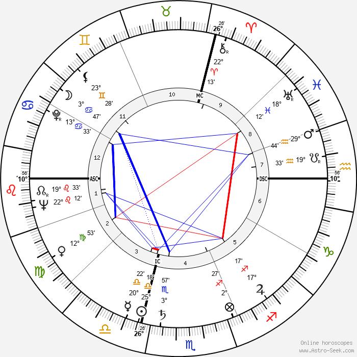 Georges Géret - Birth horoscope chart