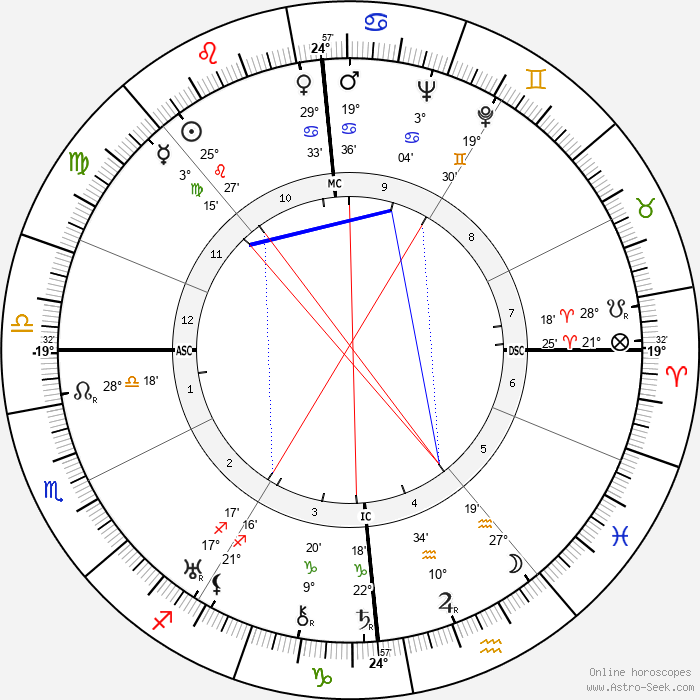 Georges Lacombe - Birth horoscope chart