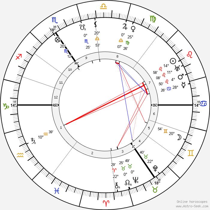 Georges Lefebvre - Birth horoscope chart