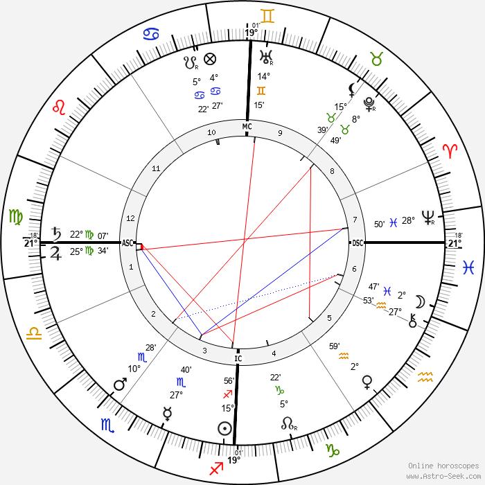 Georges Méliès - Birth horoscope chart