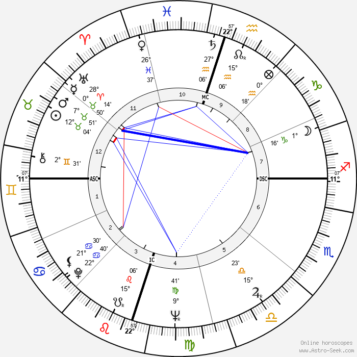Georges Moustaki - Birth horoscope chart