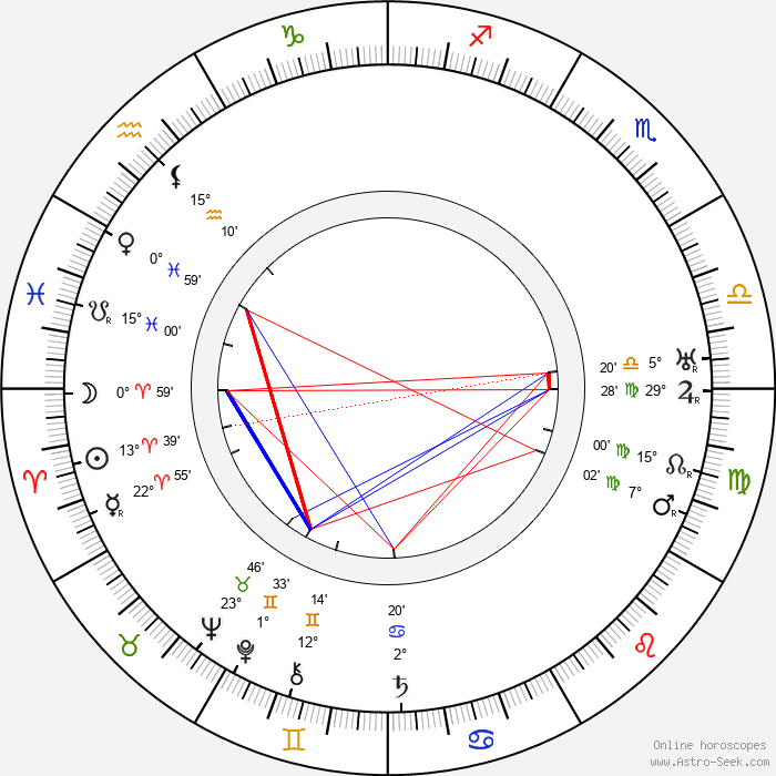 Georges Pally - Birth horoscope chart