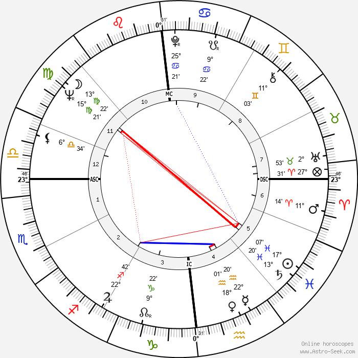 Georges Perec - Birth horoscope chart