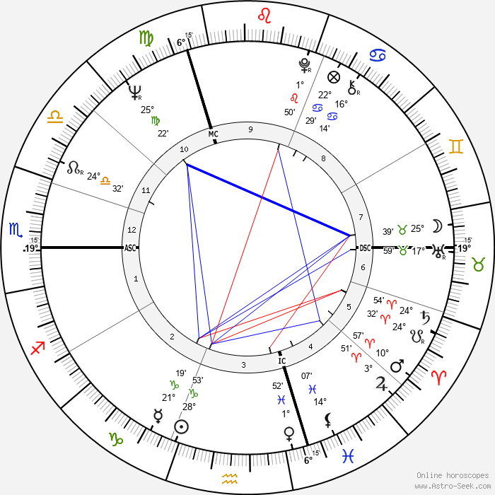 Georges Poujouly - Birth horoscope chart