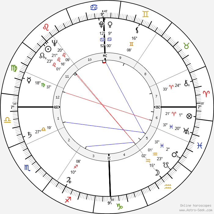 Georges Prêtre - Birth horoscope chart