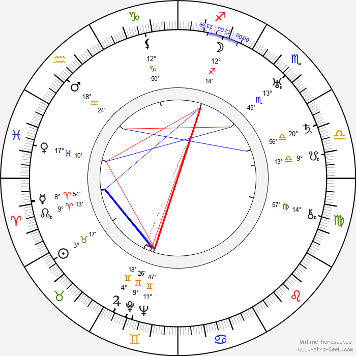 Georges Renavent - Birth horoscope chart