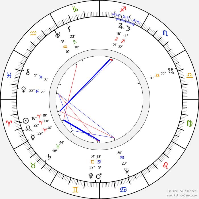 Georges Rollin - Birth horoscope chart