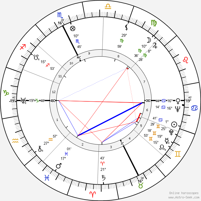Georges Rouquier - Birth horoscope chart