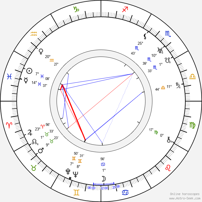 Georges Sellier - Birth horoscope chart