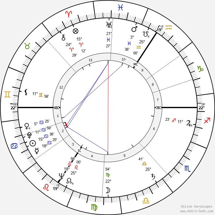 Georges Sesia - Birth horoscope chart