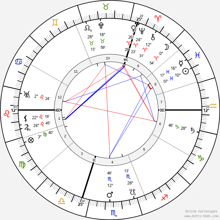 Georges Theunis - Birth horoscope chart