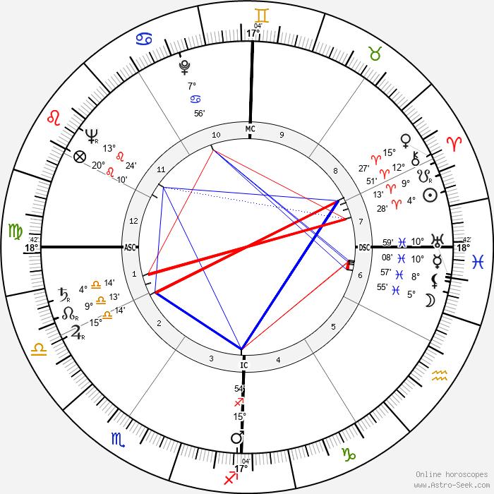 Georges Valade - Birth horoscope chart