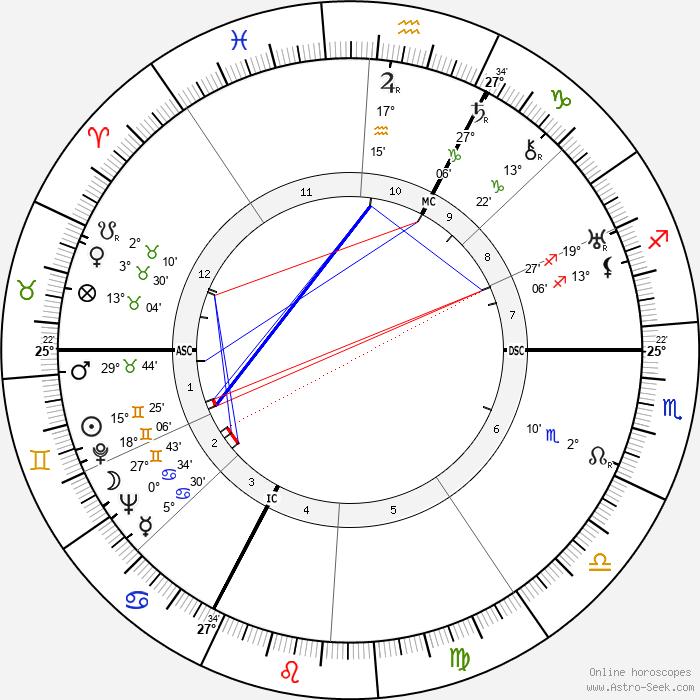 Georges Van Parys - Birth horoscope chart