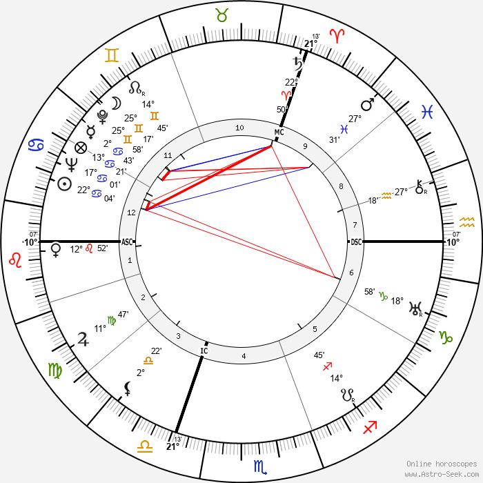 Georges Verriest - Birth horoscope chart