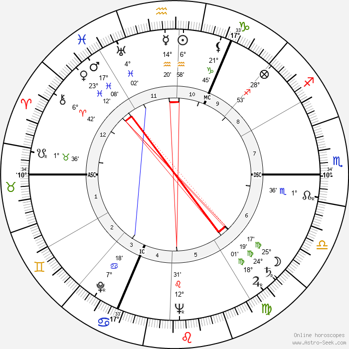 Georges Victor Mathieu - Birth horoscope chart