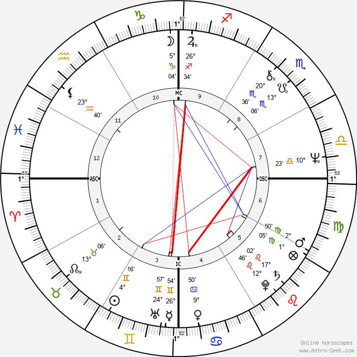 Georges Vigreux - Birth horoscope chart
