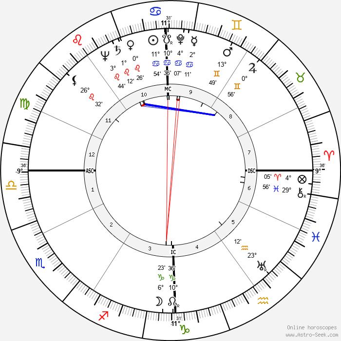 Georgette Plana - Birth horoscope chart