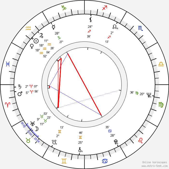 Georgi Dzhubrilov - Birth horoscope chart