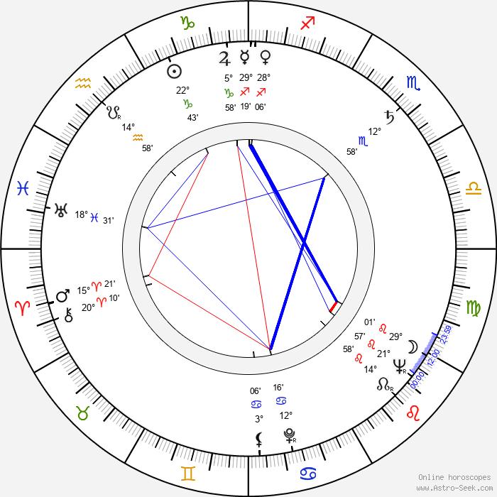 Georgi Kaloyanchev - Birth horoscope chart