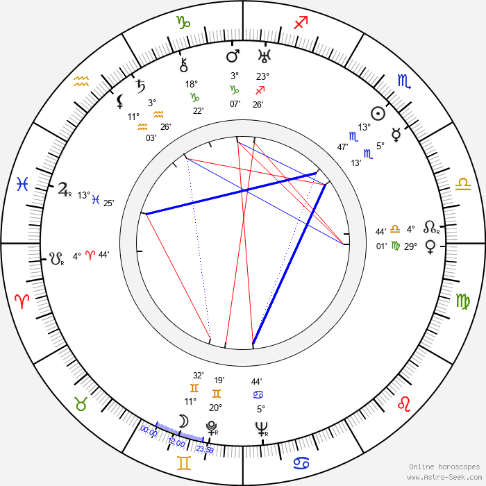 Georgi Millyar - Birth horoscope chart