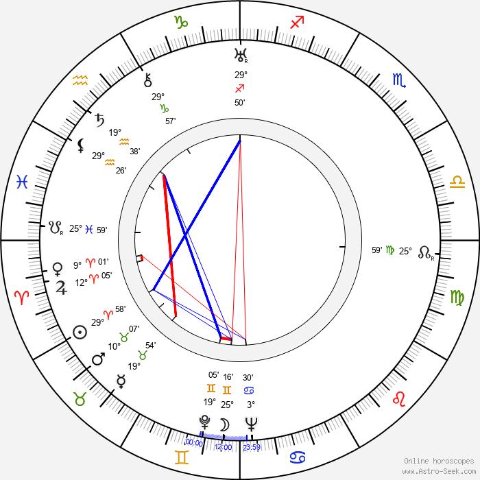 Georgi Nelepp - Birth horoscope chart