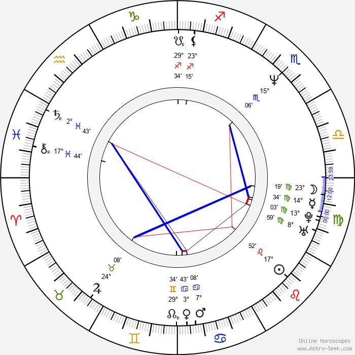Georgi Staykov - Birth horoscope chart