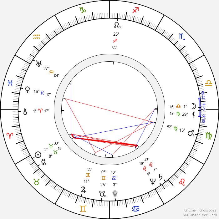Georgi Vitsin - Birth horoscope chart