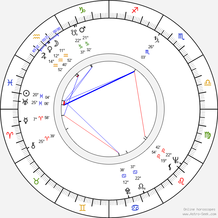 Georgi Yumatov - Birth horoscope chart