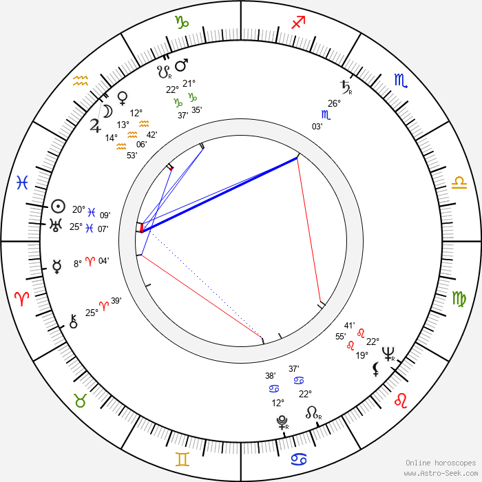 Georgi Yumatov - Birth horoscope chart