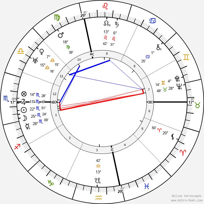 Georgia O'Keeffe - Birth horoscope chart
