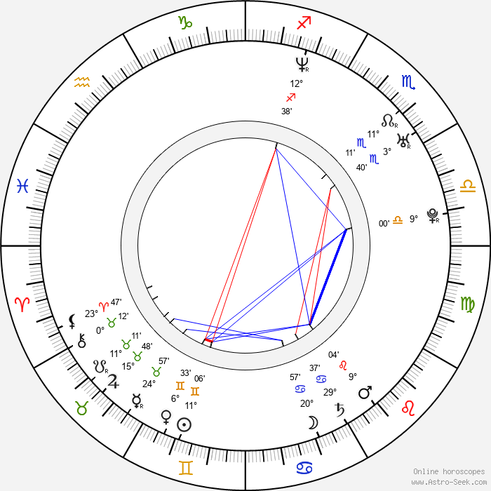 Georgina Bouzova - Birth horoscope chart