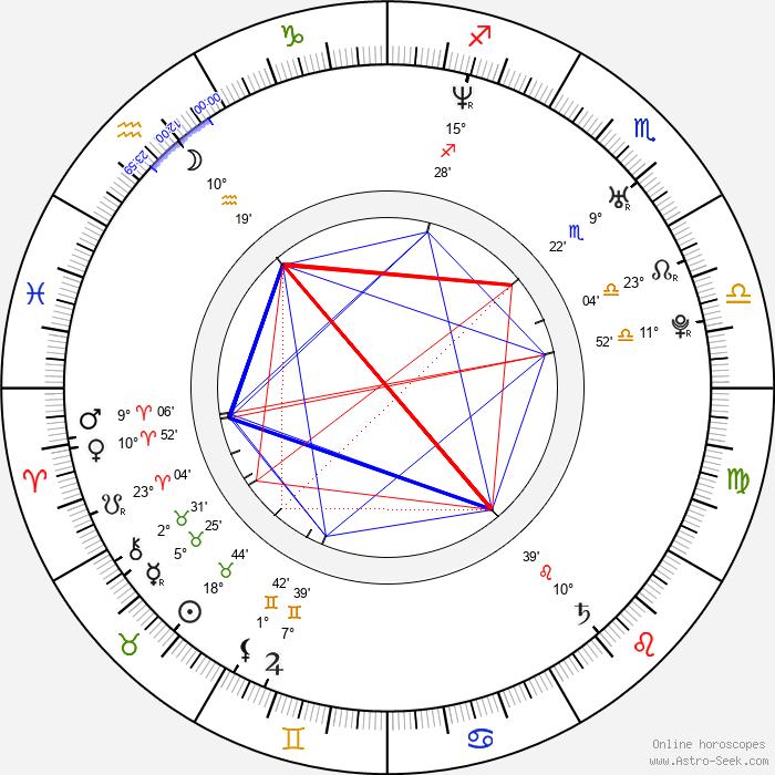 Georgina Hassan - Birth horoscope chart