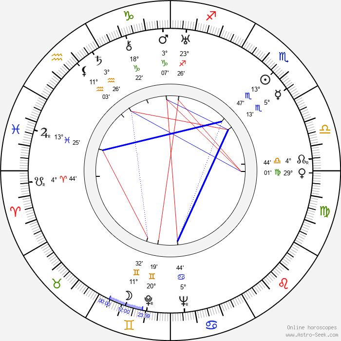 Georgiy Millyar - Birth horoscope chart