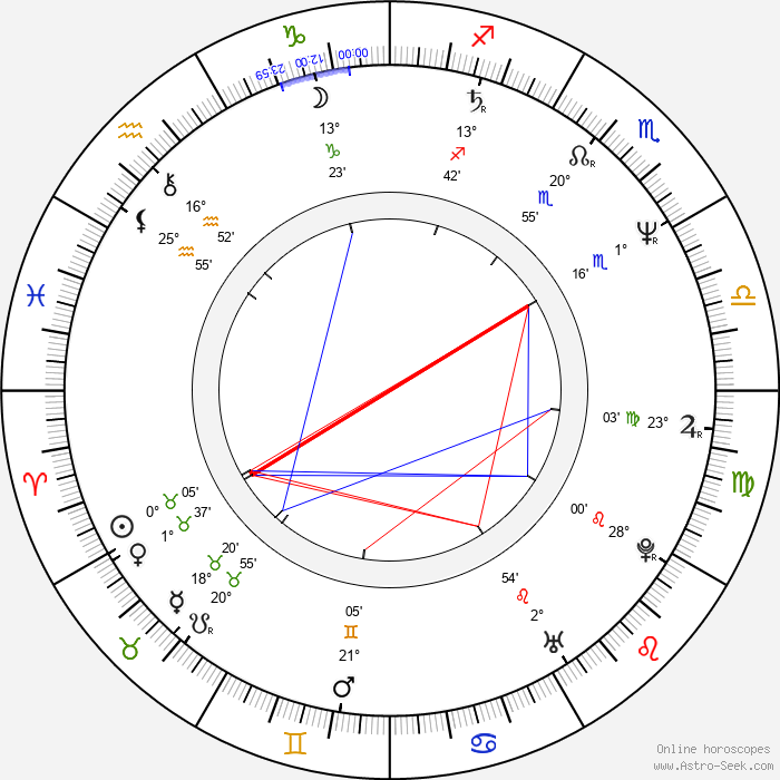 Geraint Wyn Davies - Birth horoscope chart