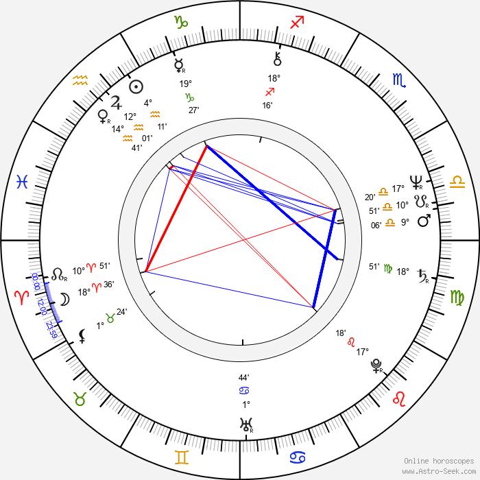 Gerald Brisco - Birth horoscope chart