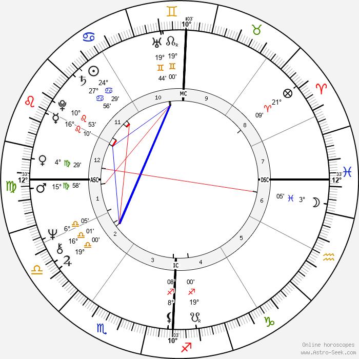 Gerald Gallego - Birth horoscope chart