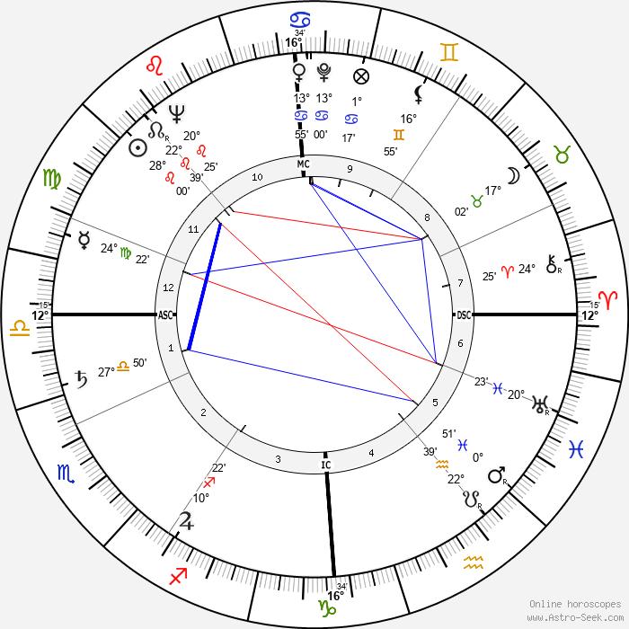 Gerald Lascelles - Birth horoscope chart