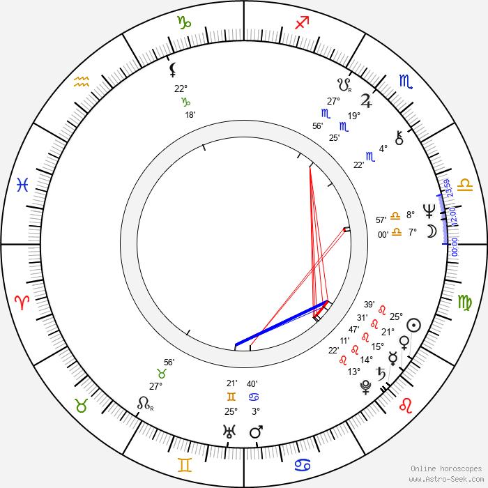 Gerald McRaney - Birth horoscope chart