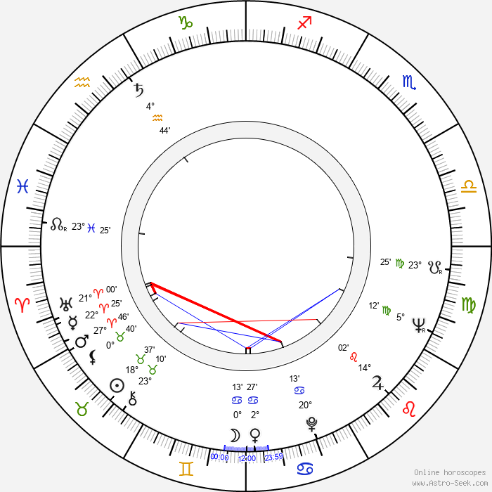 Geraldine McEwan - Birth horoscope chart
