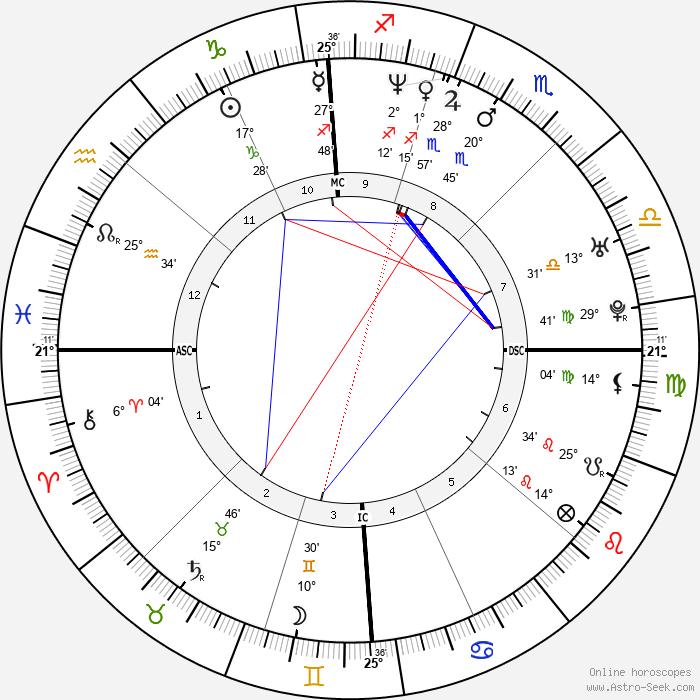 Géraldine Pailhas - Birth horoscope chart