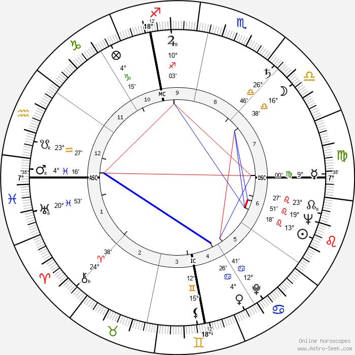 Geraldine Stutz - Birth horoscope chart