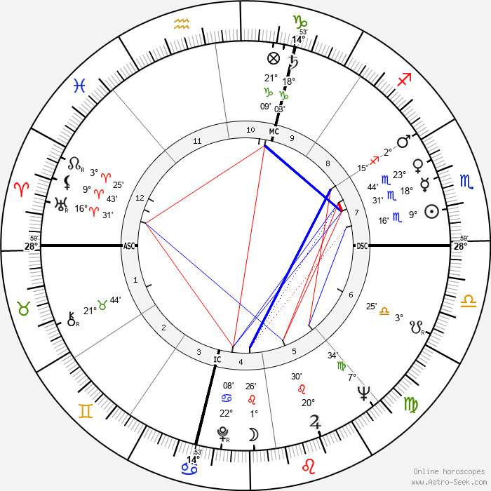 Gérard Barray - Birth horoscope chart
