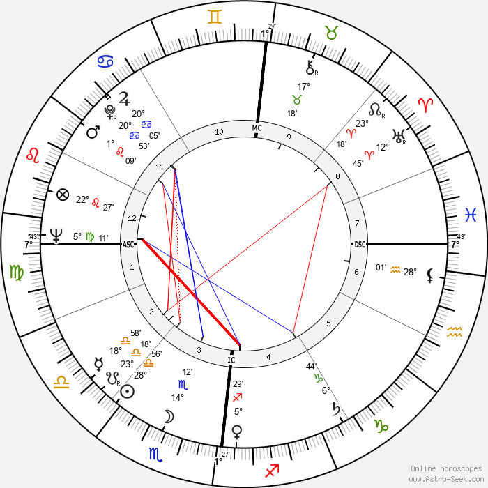 Gérard Blain - Birth horoscope chart