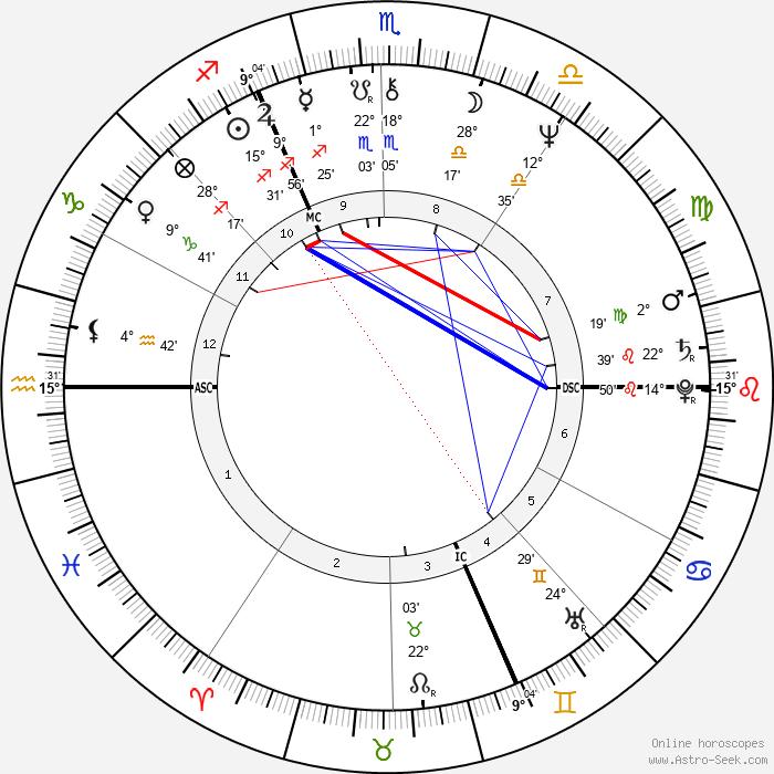 Gérard Blanc - Birth horoscope chart
