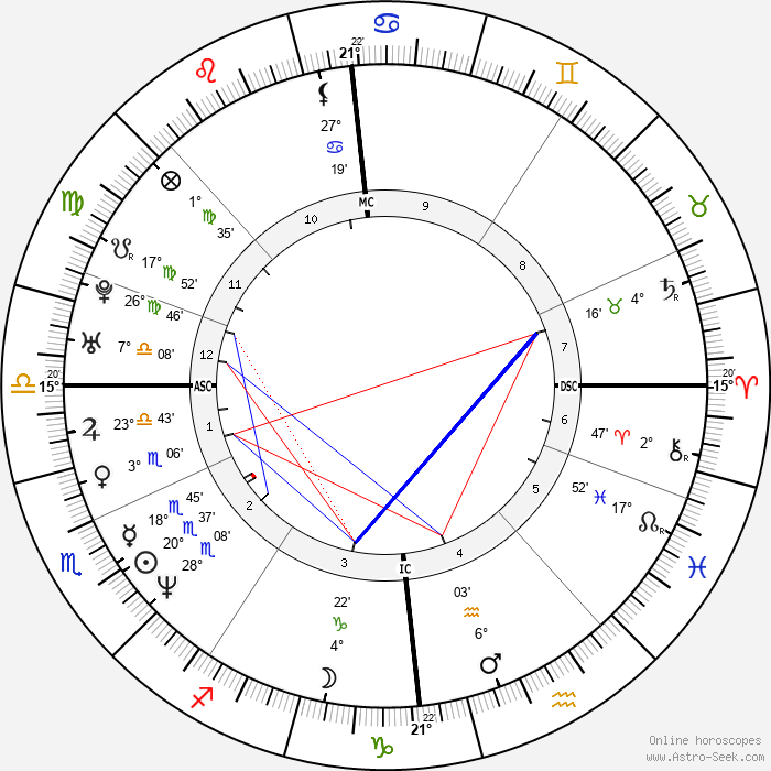 Gerard Butler - Birth horoscope chart