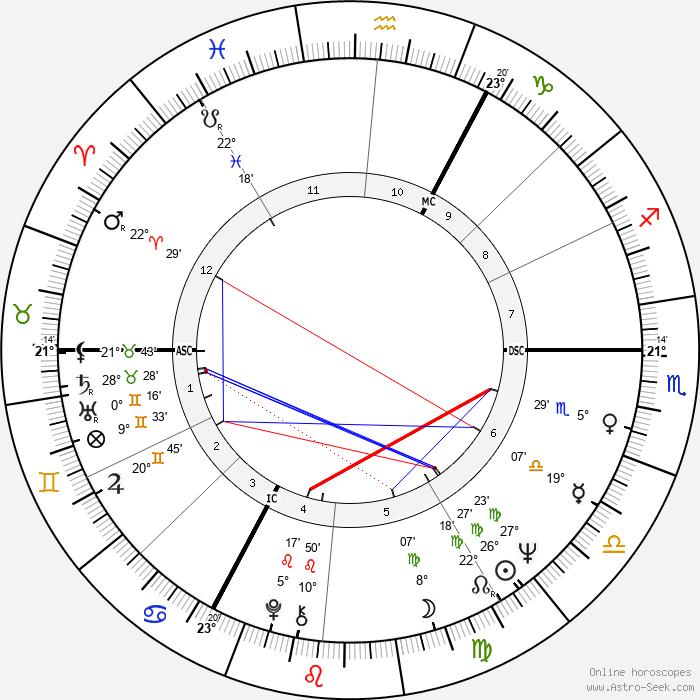 Gérard Corbiau - Birth horoscope chart