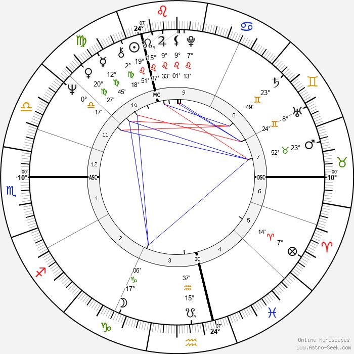 Gérard Deprez - Birth horoscope chart