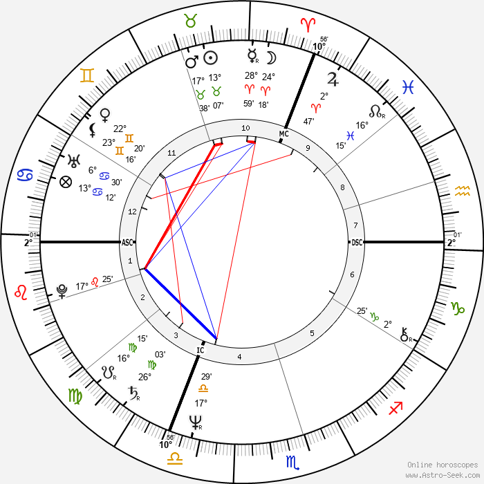 Gérard Jugnot - Birth horoscope chart